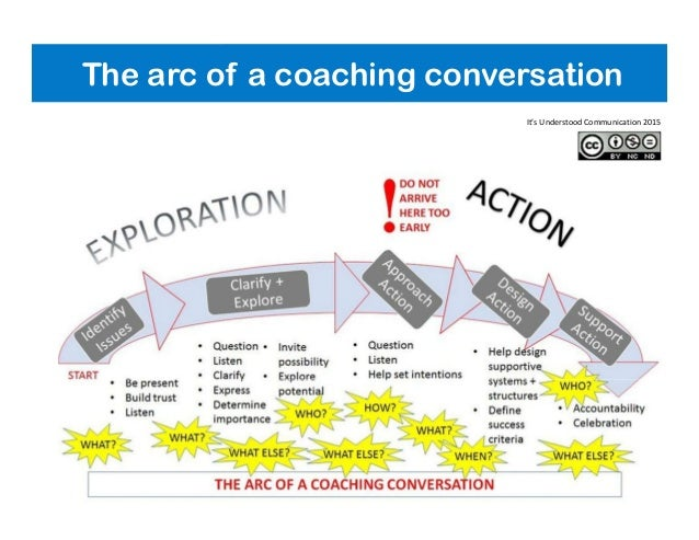 The arc of a coaching conversation It's Understood Communication 2015