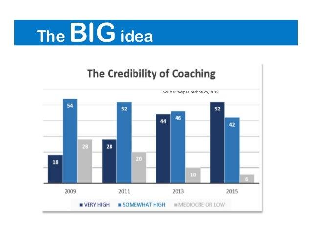 The BIG idea Source: Sherpa Coach Study, 2015