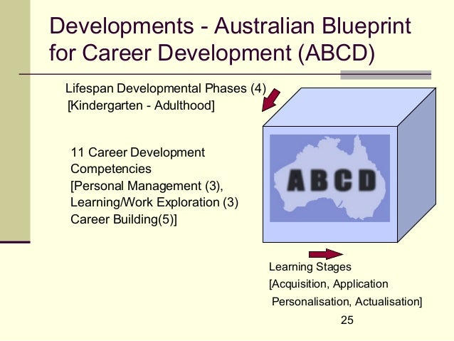 International coach federation 2005 coaching and career developme career development culture 24 25 developments australian blueprintfor malvernweather Images