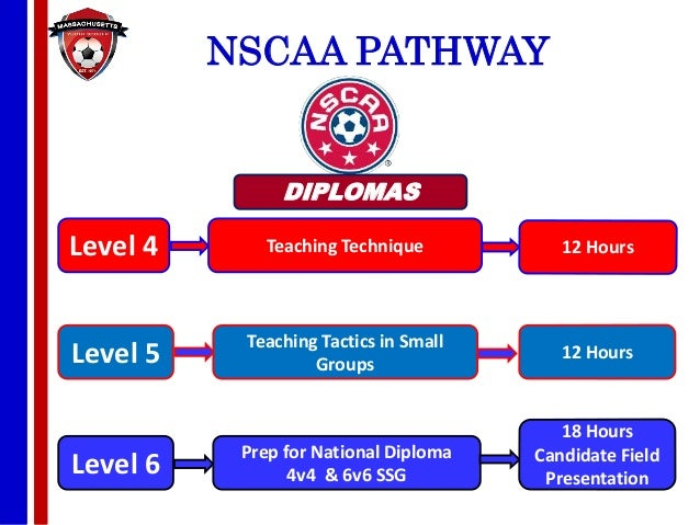 coaching education offered by mass youth soccer