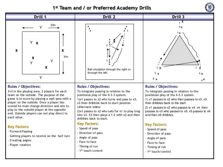 1st Team and / or Preferred Academy Drills                    Drill 1                                            Drill 2  ...