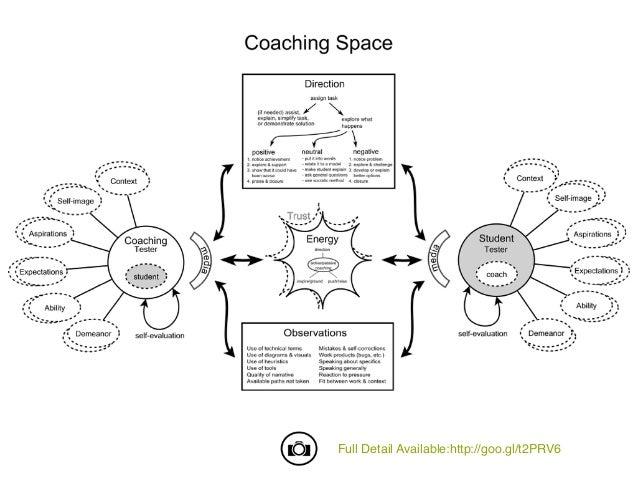 Coaching Testing