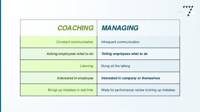 COACHING MANAGING  Constant communication Infrequent communication  Asking employees what to do Telling employees what to ...