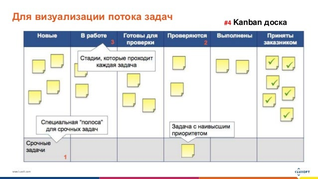 www.luxoft.com Для визуализации потока задач #4 Kanban доска
