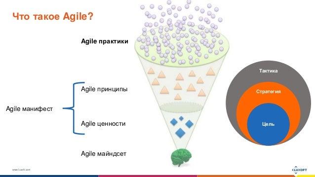 www.luxoft.com Что такое Agile? Agile майндсет Agile ценности Agile практики Agile принципы Agile манифест Тактика Стратег...