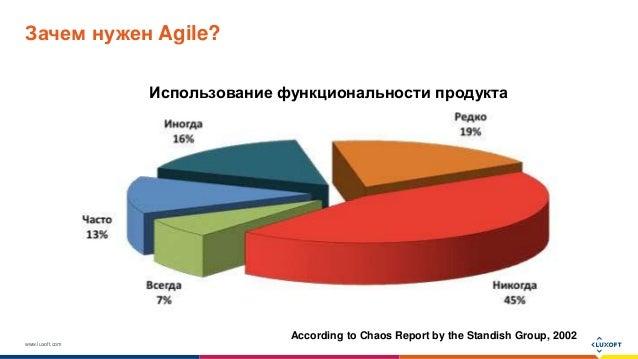 www.luxoft.com Зачем нужен Agile? According to Chaos Report by the Standish Group, 2002 Использование функциональности про...