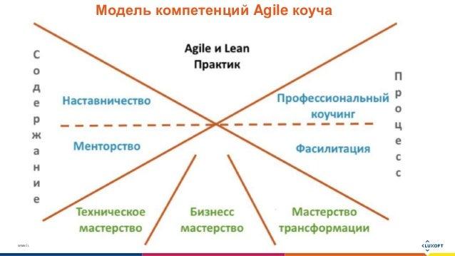 www.luxoft.com Модель компетенций Agile коуча
