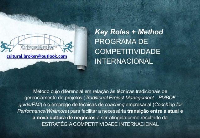 1Whitmore, John, 2012. Coaching for Performance,. Nicholas Brealey Publishing Key Roles + Method PROGRAMA DE COMPETITIVIDA...