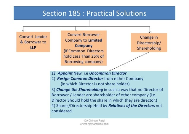 section 185 companies act 2013 Companies act, 2013 has been a significant legal reform in the indian  in the  newly inserted provision (section 185 – loans to directors), there.