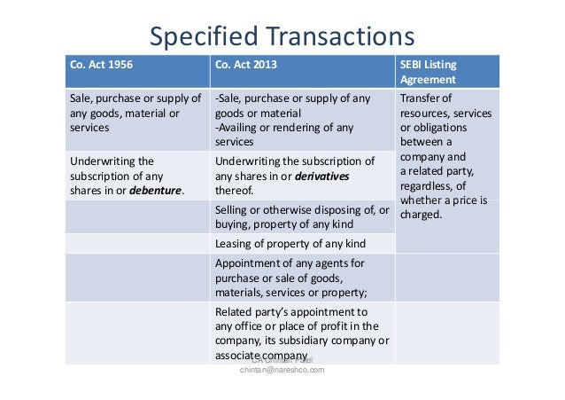 Companies Act 2013 Loans Advances And Related Party Transactions