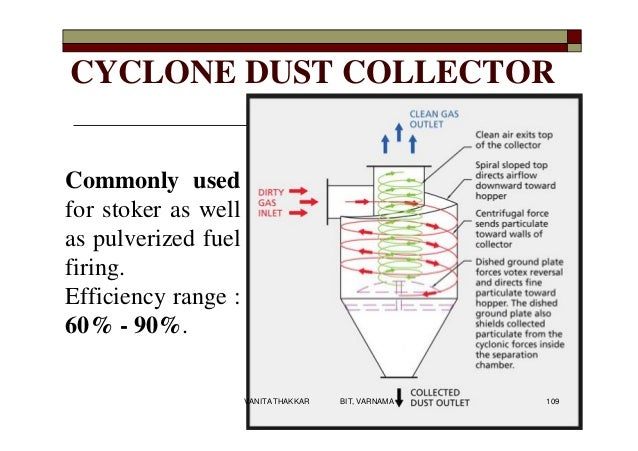 CYCLONE DUST COLLECTOR Commonly used for stoker as well as pulverized fuel firing. Efficiency range : 60% - 90%. 109VANITA...
