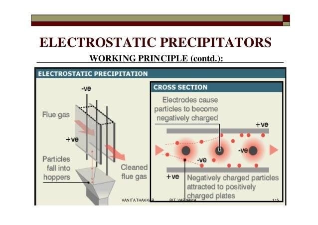 ELECTROSTATIC PRECIPITATORS WORKING PRINCIPLE (contd.): 115VANITA THAKKAR BIT, VARNAMA
