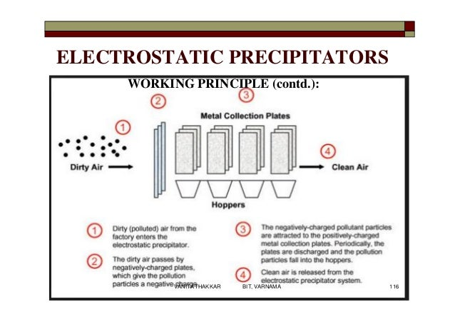 ELECTROSTATIC PRECIPITATORS WORKING PRINCIPLE (contd.): 116VANITA THAKKAR BIT, VARNAMA