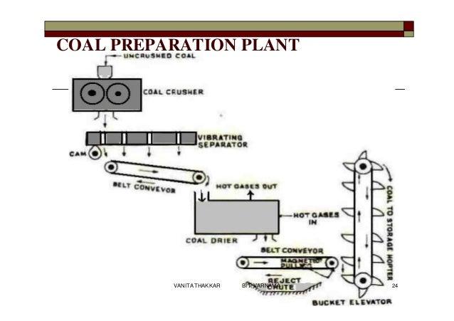 COAL PREPARATION PLANT 24VANITA THAKKAR BIT, VARNAMA