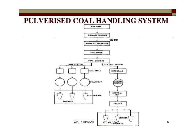 coal handling system block diagram