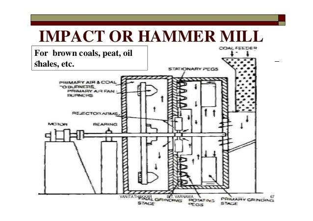 IMPACT OR HAMMER MILL For brown coals, peat, oil shales, etc. 67VANITA THAKKAR BIT, VARNAMA