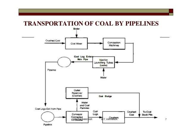 TRANSPORTATION OF COAL BY PIPELINES 7VANITA THAKKAR BIT, VARNAMA