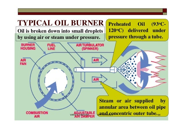 TYPICAL OIL BURNER Preheated Oil (93oC- 120oC) delivered under pressure through a tube. Steam or air supplied by annular a...