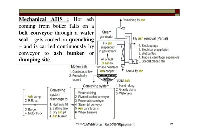 Mechanical AHS : Hot ash coming from boiler falls on a belt conveyor through a water seal – gets cooled on quenching – and...
