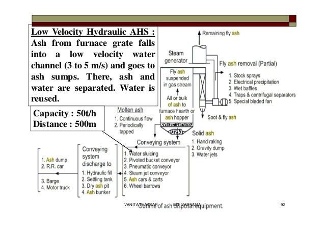 Low Velocity Hydraulic AHS : Ash from furnace grate falls into a low velocity water channel (3 to 5 m/s) and goes to ash s...