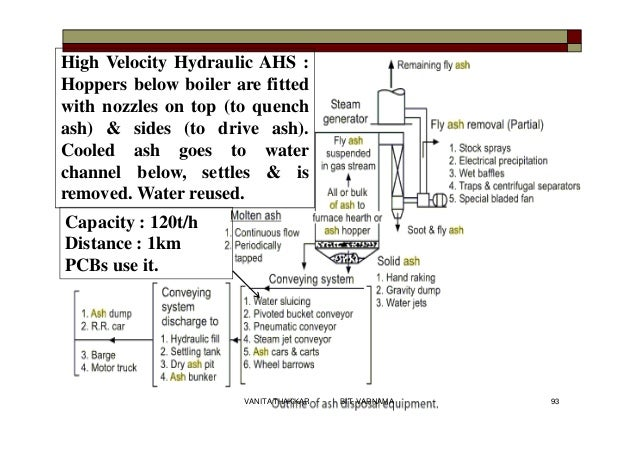 High Velocity Hydraulic AHS : Hoppers below boiler are fitted with nozzles on top (to quench ash) & sides (to drive ash). ...