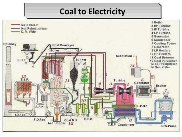 Coal Fired Power Plant Process Flow Diagram