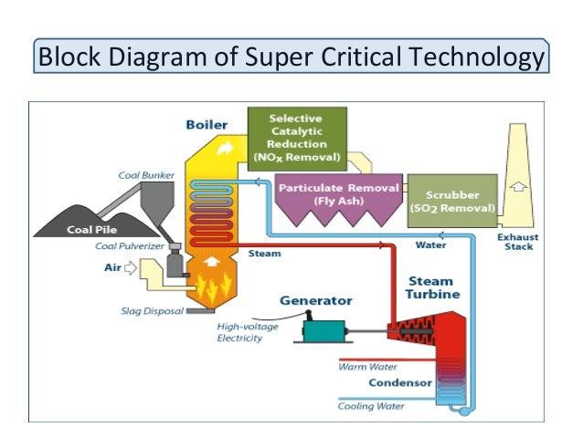 coal based power plant rh slideshare net steam power plant flow diagram power plant flow chart