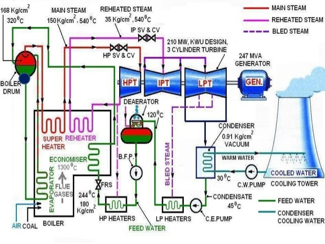 Power plant process flow diagram complete wiring diagrams coal based power plant rh slideshare net nuclear power plant process flow diagram thermal power plant process flow diagram ppt ccuart Choice Image