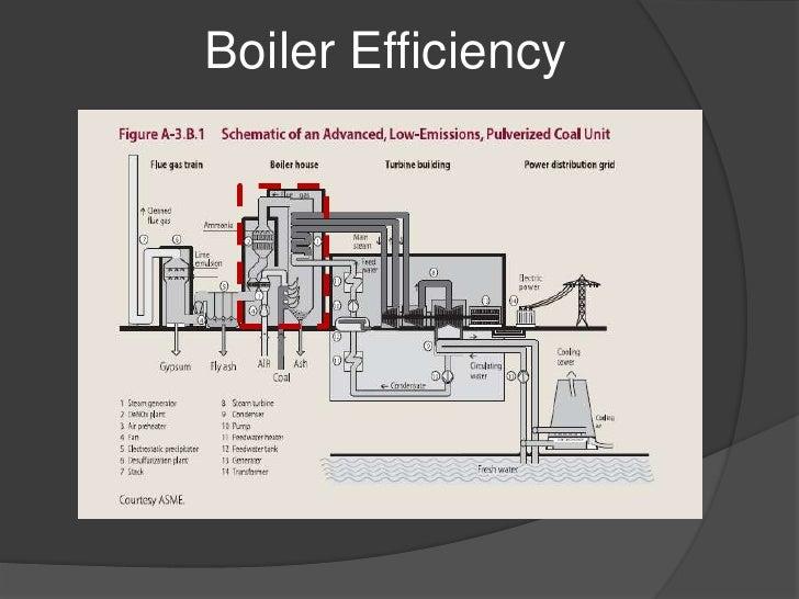 Coal Fired Steam Boiler Diagram - House Wiring Diagram Symbols •
