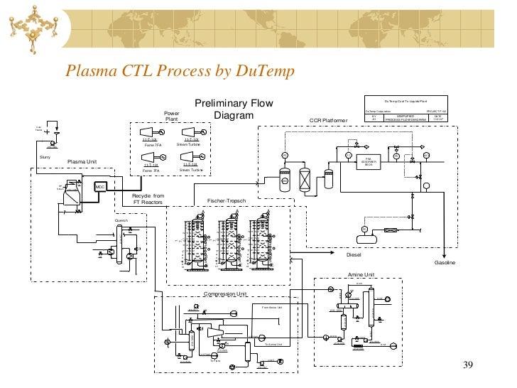 Coal Gasification Liquid Fuel Conversion Sept 2011 Master