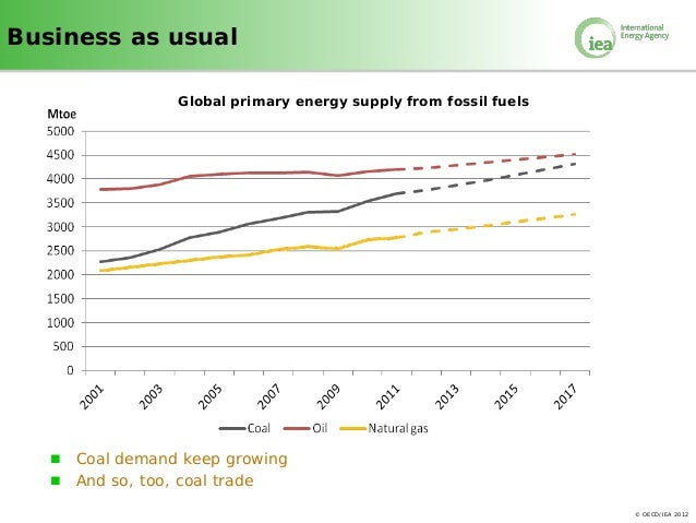 IEA: Coal Boom Unabated, Europe's Binge Temporary Slide 2