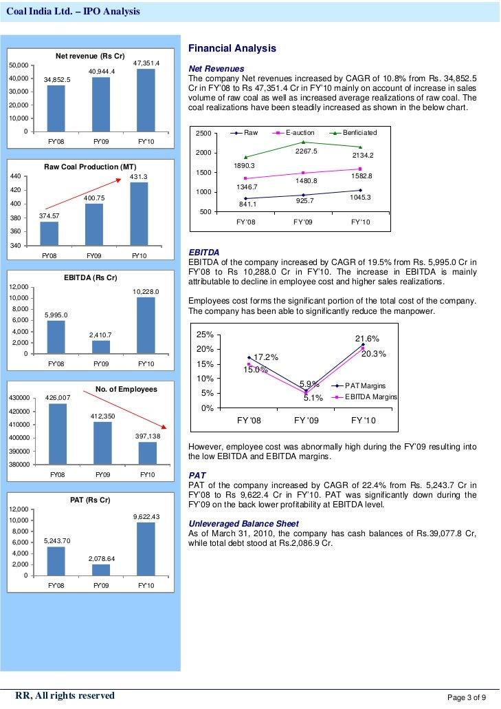 Ipo analysis at various prices