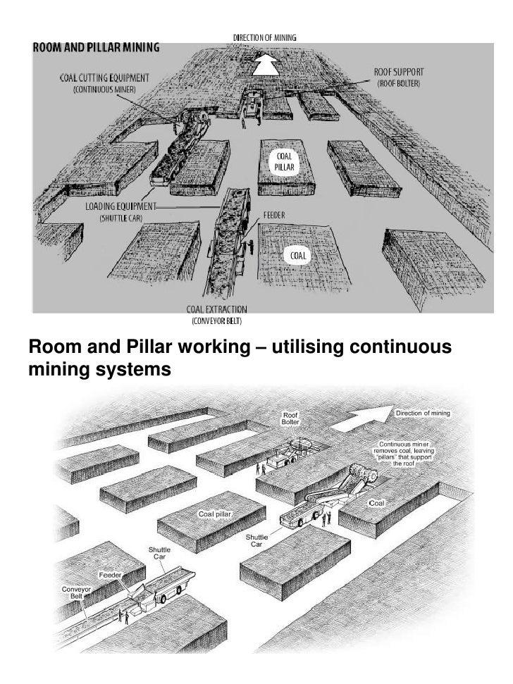 Coal mining diagram
