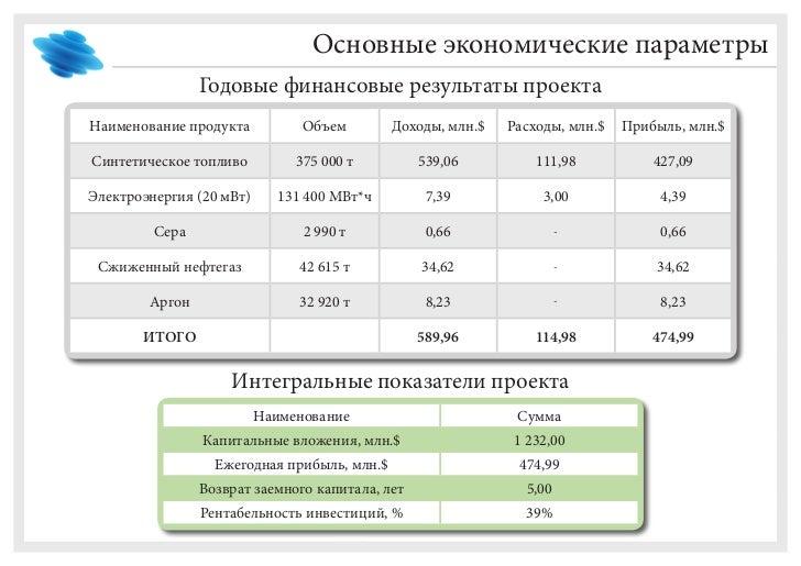 Параметры заемного продукта