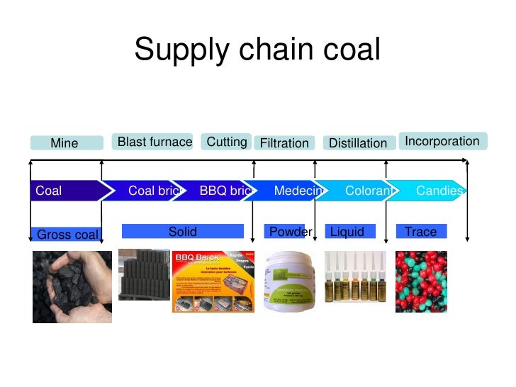Coal Supply Chain Example