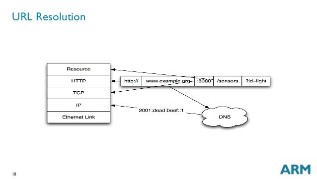 10 URL Resolution