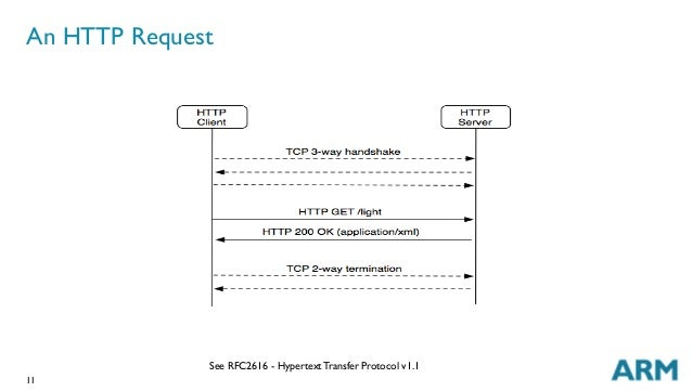 11 An HTTP Request See RFC2616 - Hypertext Transfer Protocol v1.1
