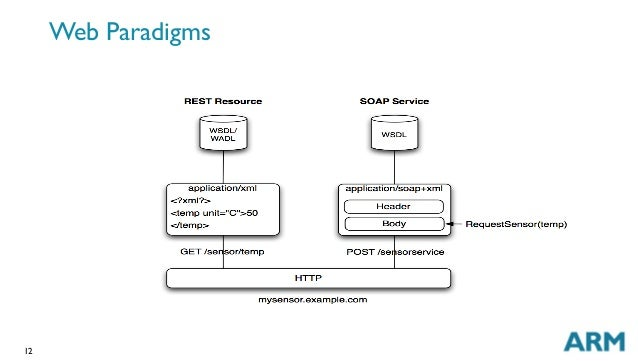 12 Web Paradigms
