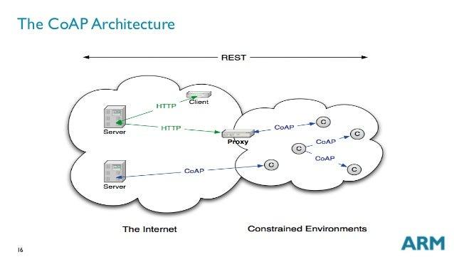 16 The CoAP Architecture