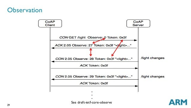 29 Observation See draft-ietf-core-observe