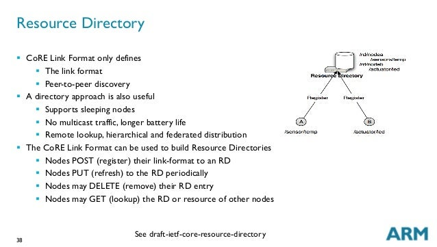38 Resource Directory § CoRE Link Format only defines § The link format § Peer-to-peer discovery § A directory app...