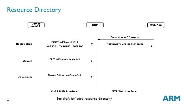 39 Resource Directory See draft-ietf-core-resource-directory