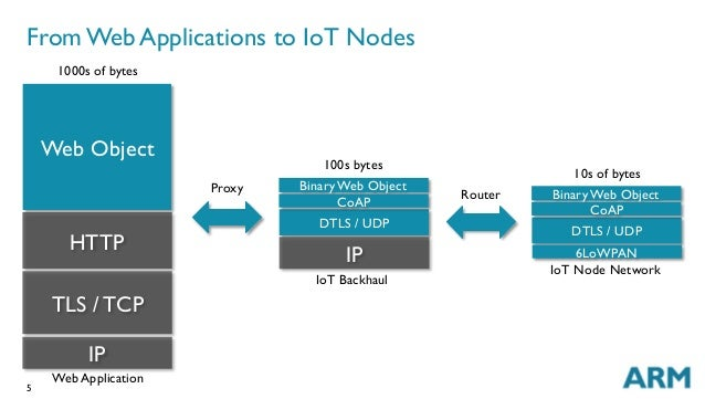 5 From Web Applications to IoT Nodes Web Application 1000s of bytes HTTP IP TLS / TCP DTLS / UDP Binary Web Object CoAP IP...