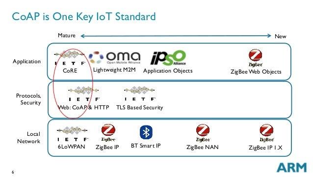 6 CoAP is One Key IoT Standard Local Network Protocols, Security Application ZigBee IP ZigBee NANBT Smart IP TLS Based Sec...