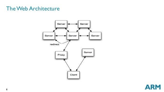 8 The Web Architecture