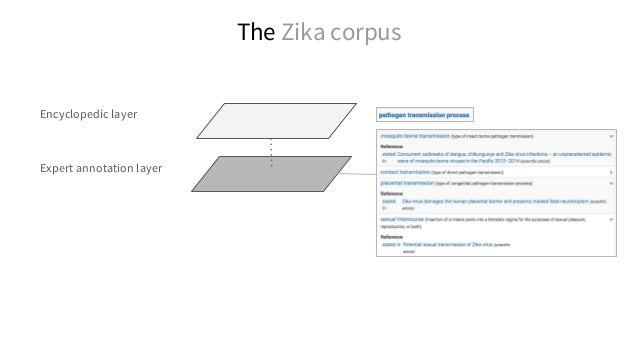 Most cited authors in the Zika research corpus (filtered by journal, OA status or type of statement) SPARQL: http://tinyur...