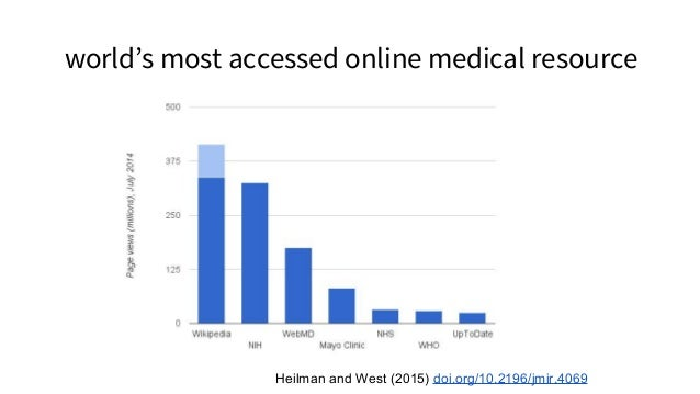 most visited resource on Ebola in West Africa Heilman (2016) http://tinyurl.com/jfuyduv Most used internet site in Liberia...