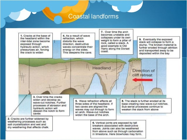 Coastal environments - A level Geography