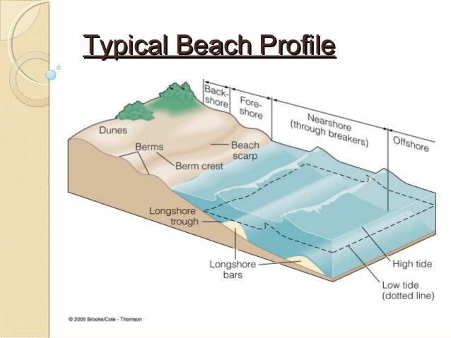 coastal erosion 9 638?cb=1491394205 coastal erosion