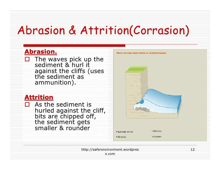 Abrasion & Attrition(Corrasion)  Abrasion.    The waves pick up the    sediment & hurl it    against the cliffs (uses    t...